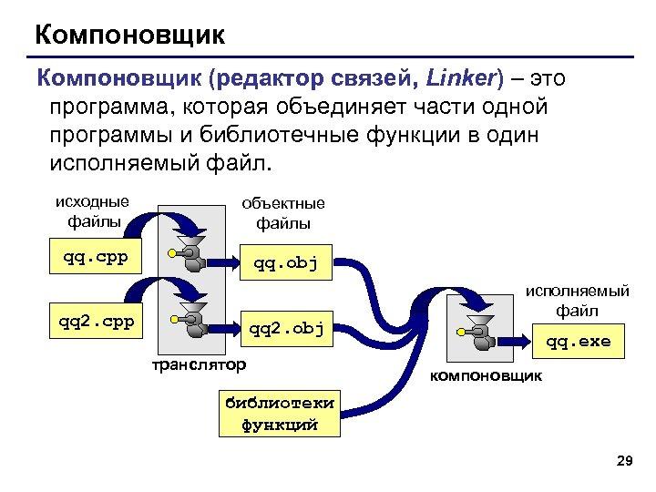 Компоновщик (редактор связей, Linker) – это программа, которая объединяет части одной программы и библиотечные