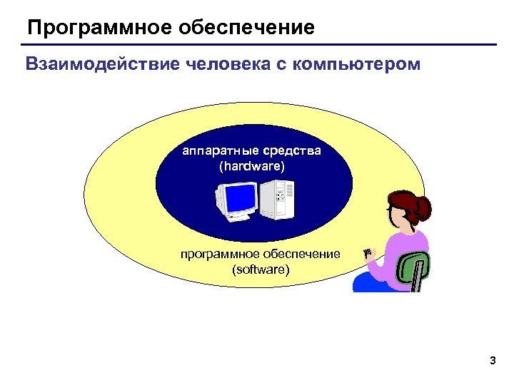 Программное обеспечение Взаимодействие человека с компьютером аппаратные средства (hardware) программное обеспечение (software) 3