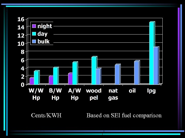 Cents/KWH Based on SEI fuel comparison