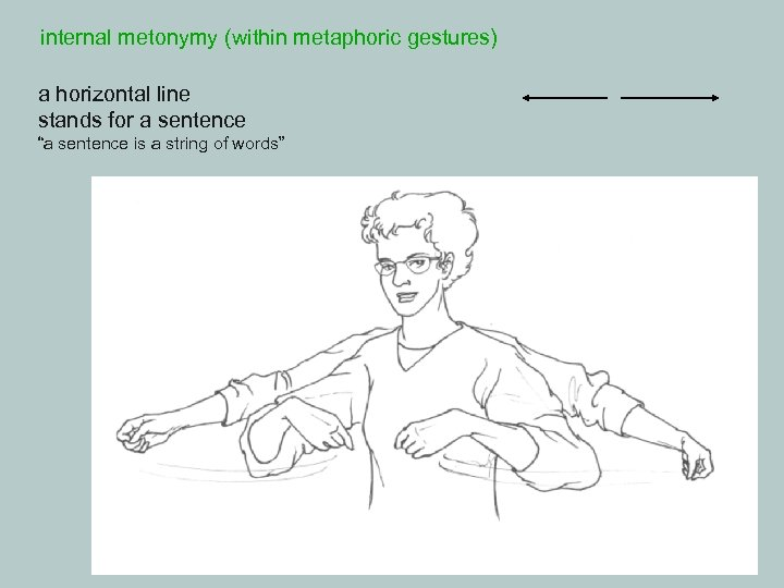 """internal metonymy (within metaphoric gestures) a horizontal line stands for a sentence """"a sentence"""