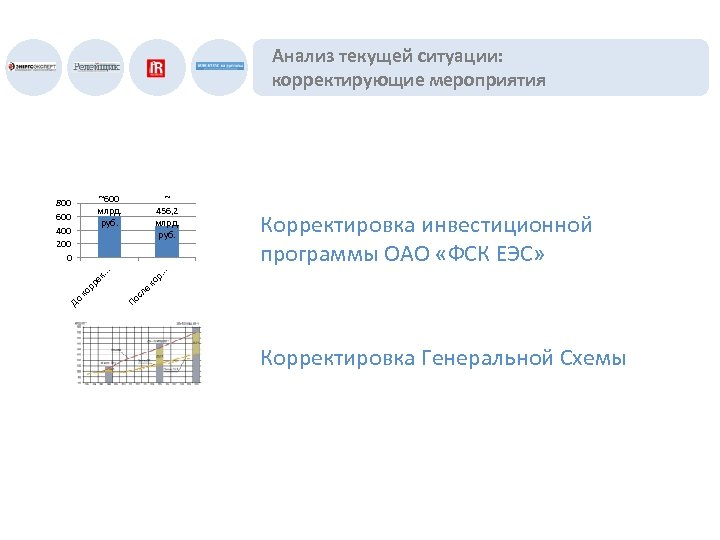 Анализ текущей ситуации: корректирующие мероприятия ~600 млрд. руб. ~ 456, 2 млрд. руб. ле