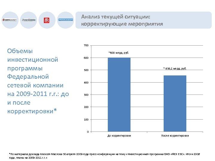 Анализ текущей ситуации: корректирующие мероприятия Объемы инвестиционной программы Федеральной сетевой компании на 2009 -2011