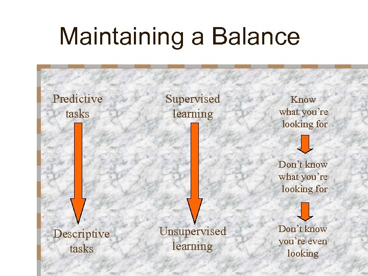 Maintaining a Balance Predictive tasks Supervised learning Know what you're looking for Don't know
