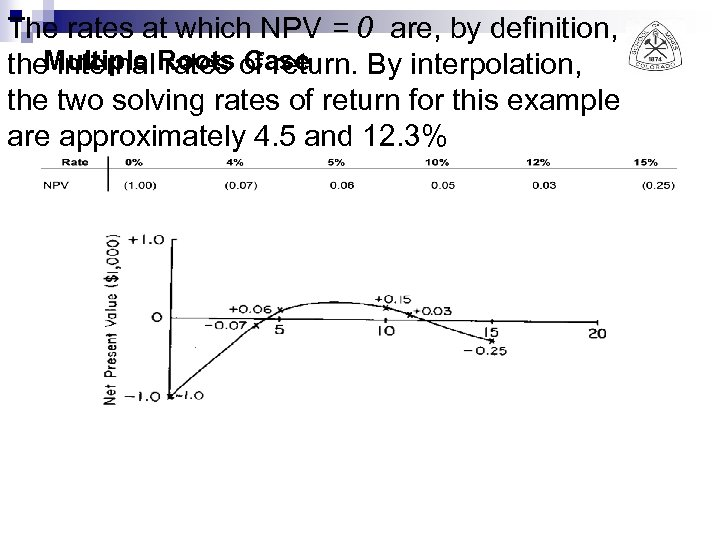 The rates at which NPV = 0 are, by definition, the. Multiple Roots of