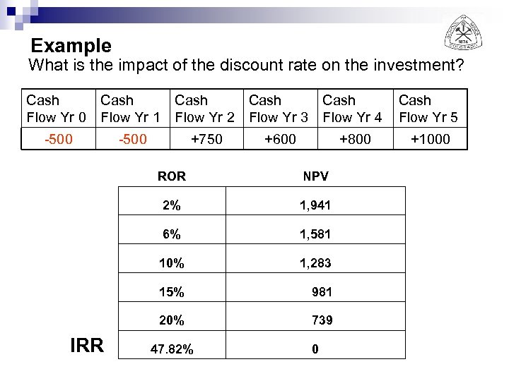 Example What is the impact of the discount rate on the investment? Cash Flow