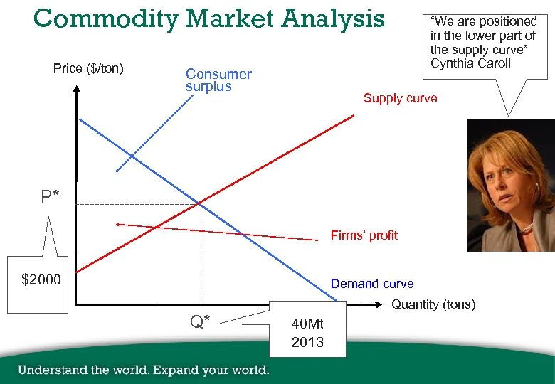 "Commodity Market Analysis Price ($/ton) Consumer surplus ""We are positioned in the lower part"