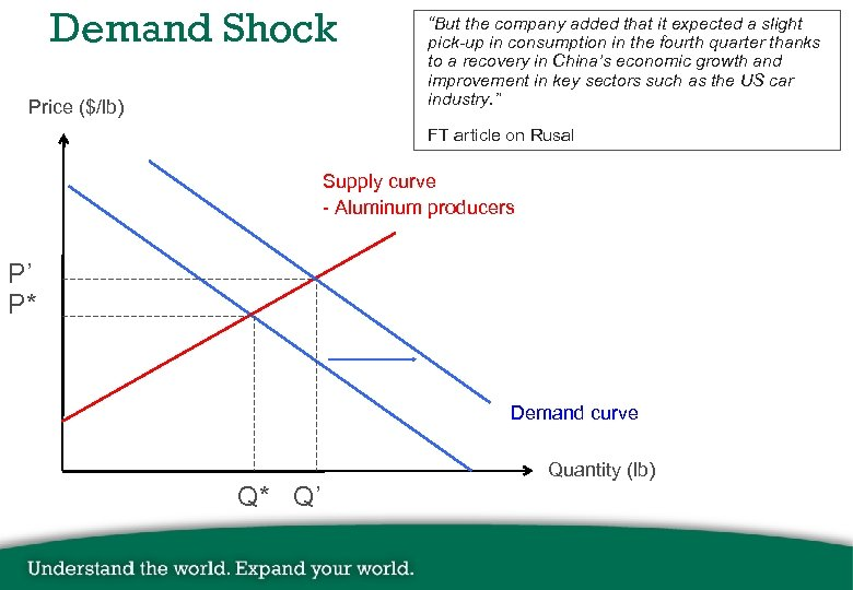 """Demand Shock Price ($/lb) """"But the company added that it expected a slight pick-up"""