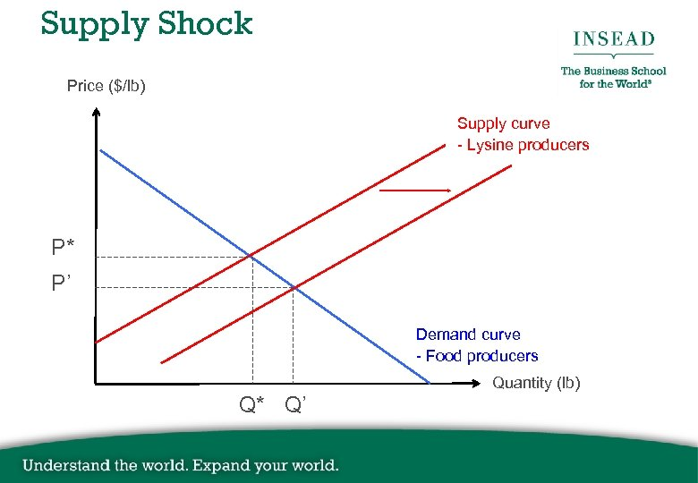 Supply Shock Price ($/lb) Supply curve - Lysine producers P* P' Demand curve -