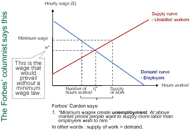 The Forbes' columnist says this Hourly wage ($) Supply curve - Unskilled workers Minimum