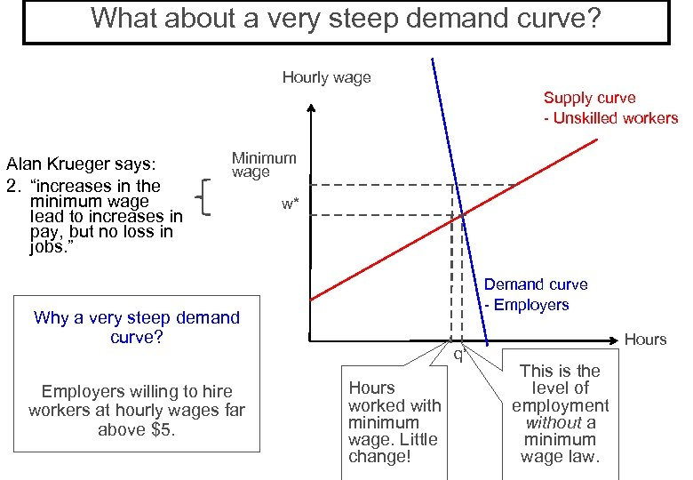 What about a very steep demand curve? Hourly wage Supply curve - Unskilled workers