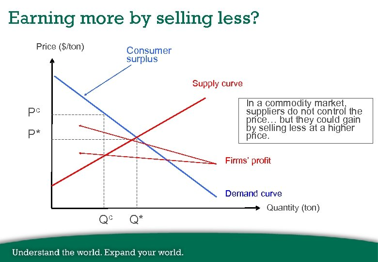 Earning more by selling less? Price ($/ton) Consumer surplus Supply curve In a commodity