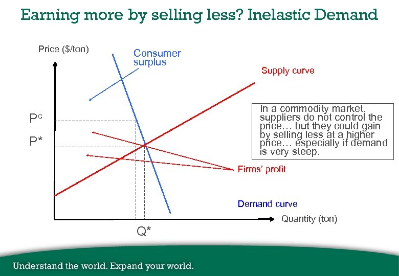 Earning more by selling less? Inelastic Demand Price ($/ton) Consumer surplus Supply curve In