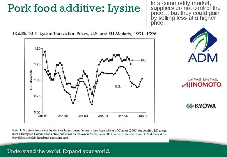 Pork food additive: Lysine In a commodity market, suppliers do not control the price…
