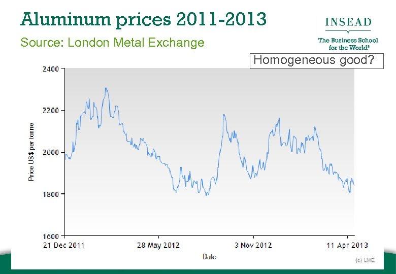 Aluminum prices 2011 -2013 Source: London Metal Exchange Homogeneous good?