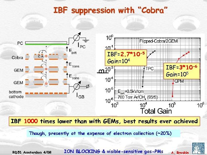 "IBF suppression with ""Cobra"" IBF=2. 7*10 -5 Gain=104 IBF=3*10 -6 Gain=105 IBF 1000 times"