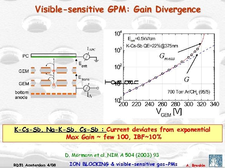 Visible-sensitive GPM: Gain Divergence Gmeas G K-Cs-Sb, Na-K-Sb, Cs-Sb : Current deviates from exponential