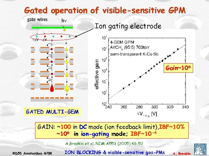 Gated operation of visible-sensitive GPM Ion gating electrode Gain~106 GATED MULTI-GEM GAIN: ~100 in