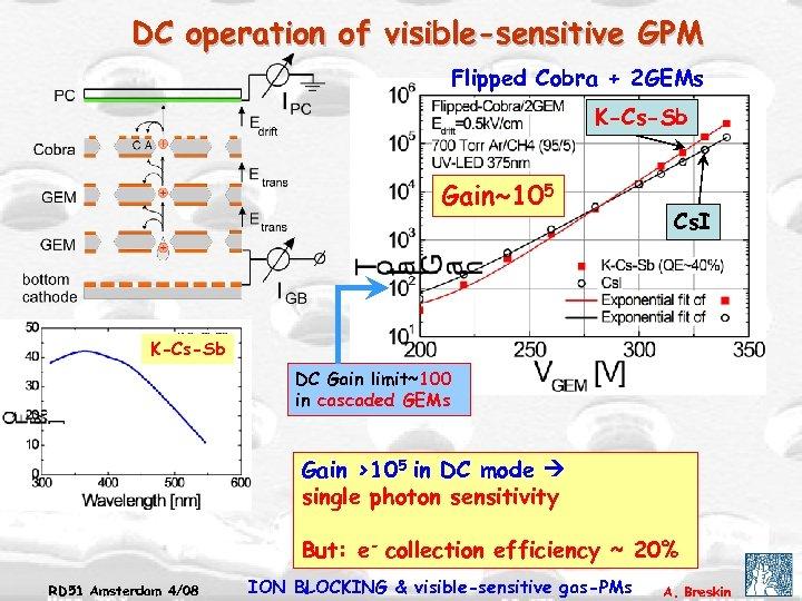 DC operation of visible-sensitive GPM Flipped Cobra + 2 GEMs K-Cs-Sb Gain~105 Cs. I
