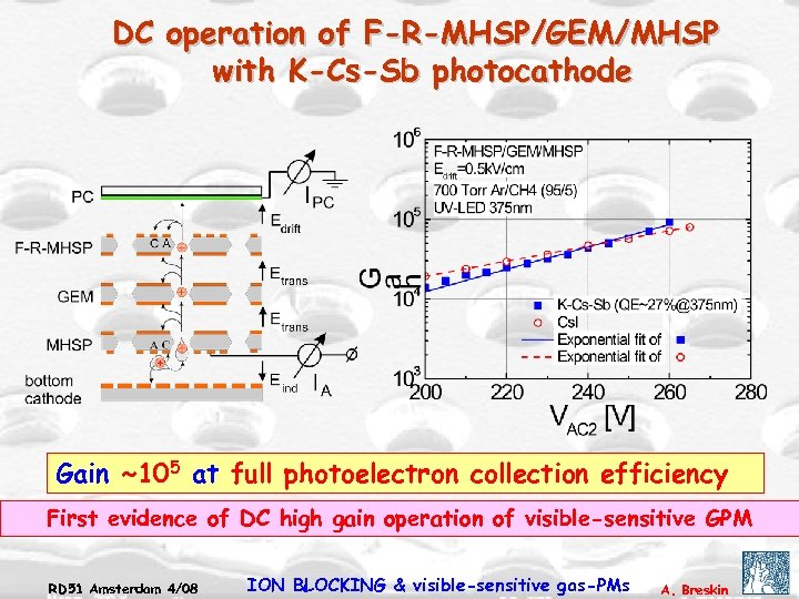 DC operation of F-R-MHSP/GEM/MHSP with K-Cs-Sb photocathode Gain ~105 at full photoelectron collection efficiency