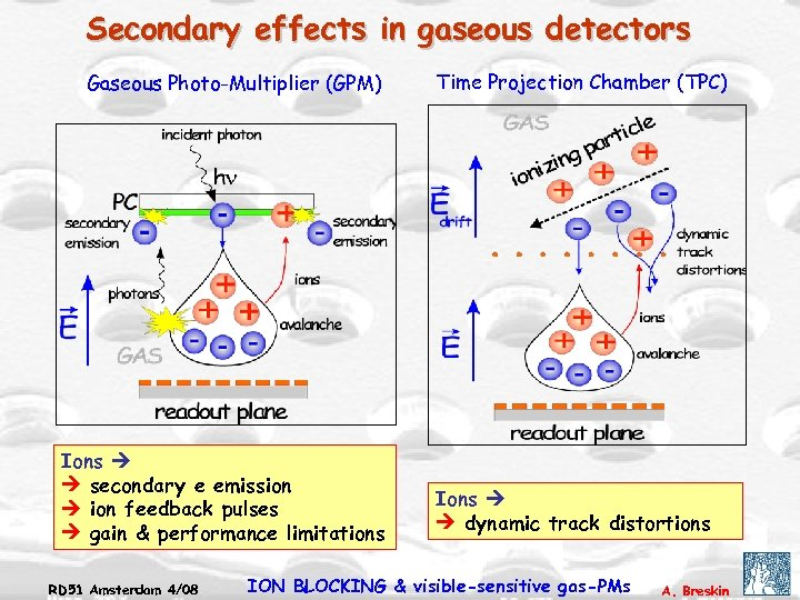 Secondary effects in gaseous detectors Gaseous Photo-Multiplier (GPM) Ions secondary e emission feedback pulses