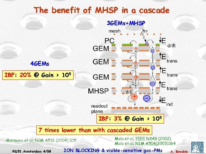 The benefit of MHSP in a cascade 3 GEMs+MHSP 4 GEMs IBF: 20% @