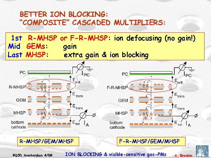 "BETTER ION BLOCKING: ""COMPOSITE"" CASCADED MULTIPLIERS: 1 st R-MHSP or F-R-MHSP: ion defocusing (no"