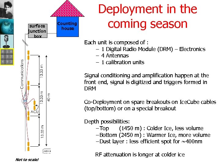 surface junction box Counting house Deployment in the coming season Each unit is composed