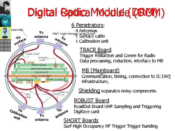 Radio Module (DRM) Digital Optical Module (DOM) 6 Penetrators: To ce rfa su To