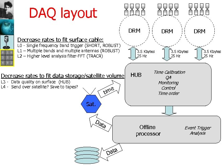 DAQ layout DRM DRM Decrease rates to fit surface cable: L 0 - Single