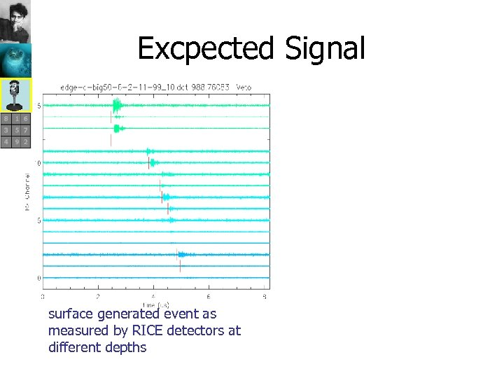 Excpected Signal surface generated event as measured by RICE detectors at different depths