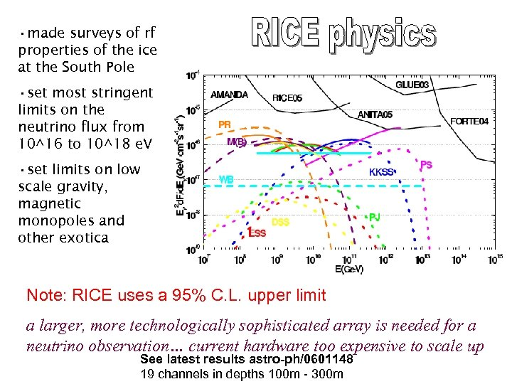 • made surveys of rf properties of the ice at the South Pole