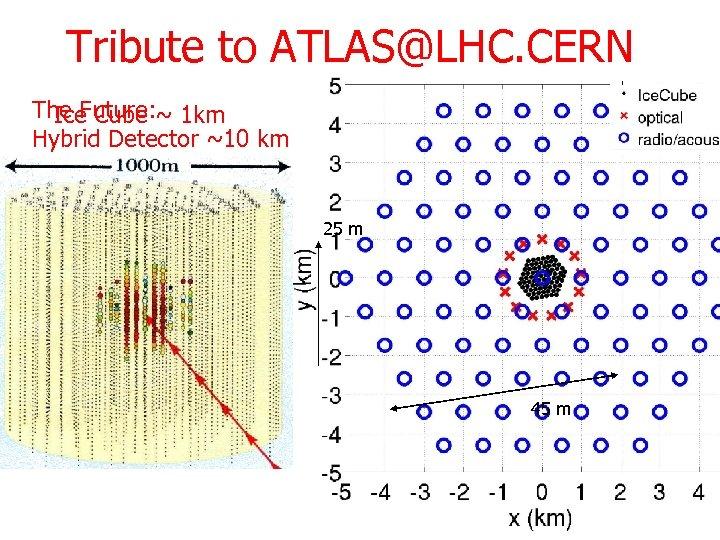 Tribute to ATLAS@LHC. CERN The Future: ~ 1 km Ice Cube Hybrid Detector ~10