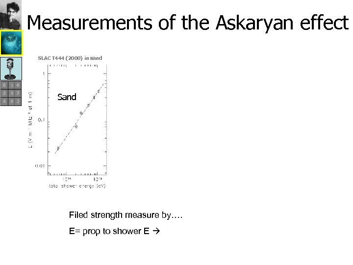 Measurements of the Askaryan effect SLAC T 444 (2000) in sand Sand Filed strength
