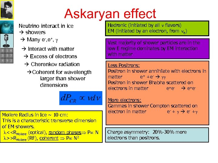 Askaryan effect Neutrino interact in ice showers Many e-, e+, g Interact with matter