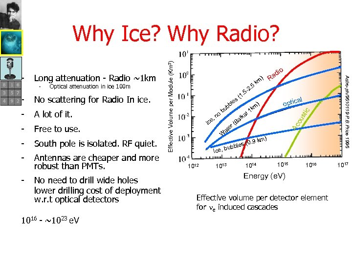 Optical attenuation in ice 100 m No scattering for Radio In ice. - A