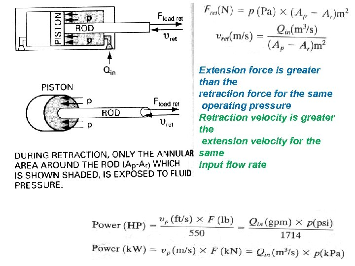 Extension force is greater than the retraction force for the same operating pressure Retraction