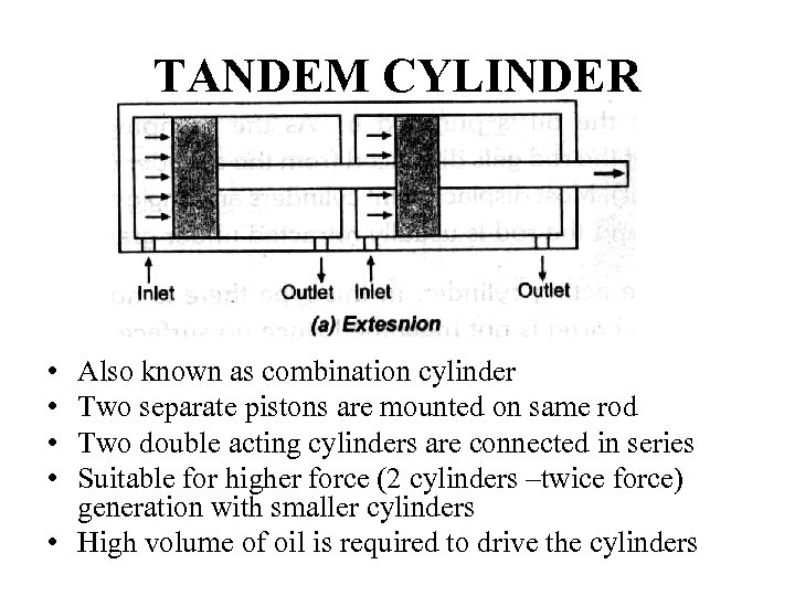 TANDEM CYLINDER • • Also known as combination cylinder Two separate pistons are mounted