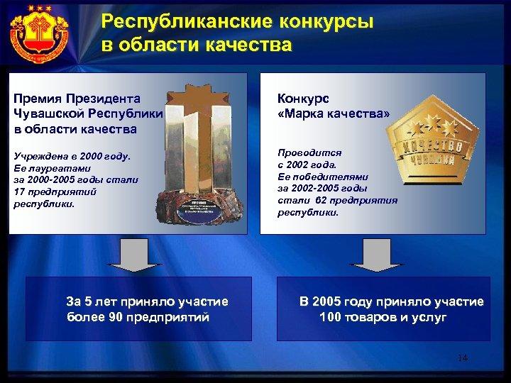 Республиканские конкурсы в области качества Премия Президента Чувашской Республики в области качества Конкурс «Марка