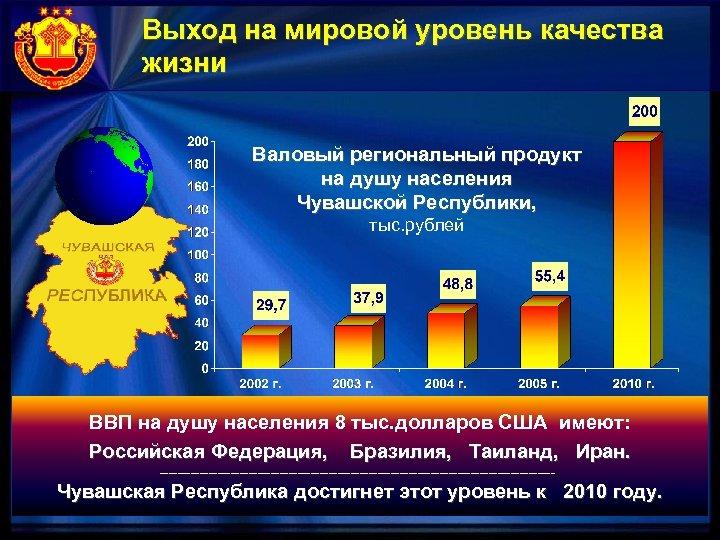 Выход на мировой уровень качества жизни Валовый региональный продукт на душу населения Чувашской Республики,