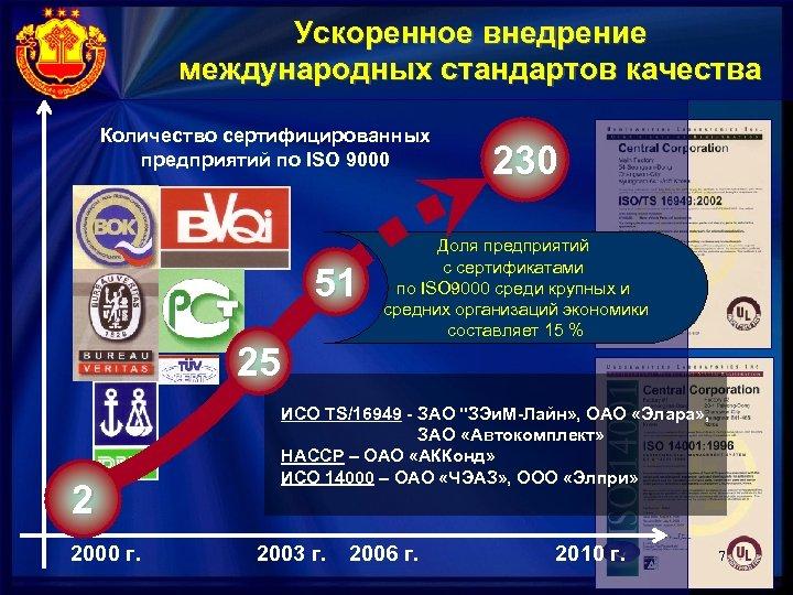 Ускоренное внедрение международных стандартов качества Количество сертифицированных предприятий по ISO 9000 51 25 2