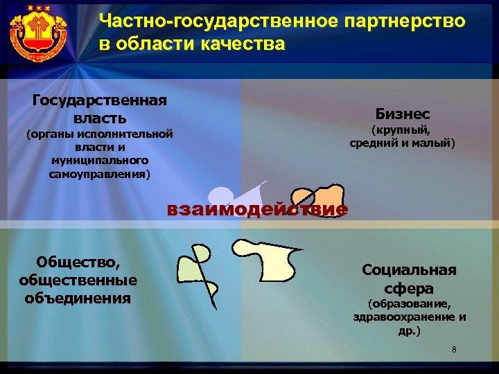 Частно-государственное партнерство в области качества Государственная власть (органы исполнительной власти и муниципального самоуправления) Бизнес