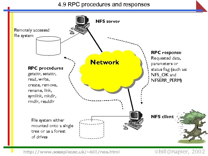 4. 9 RPC procedures and responses NFS server Remotely accessed file system RPC procedures