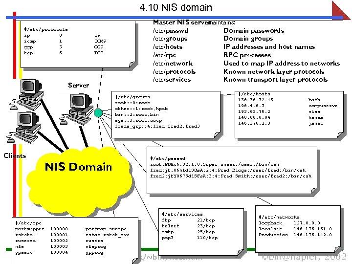 4. 10 NIS domain #/etc/protocols ip 0 icmp 1 ggp 3 tcp 6 Master