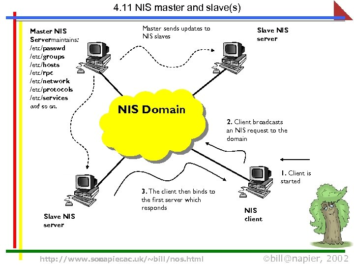 4. 11 NIS master and slave(s) Master NIS Servermaintains: /etc/passwd /etc/groups /etc/hosts /etc/rpc /etc/network