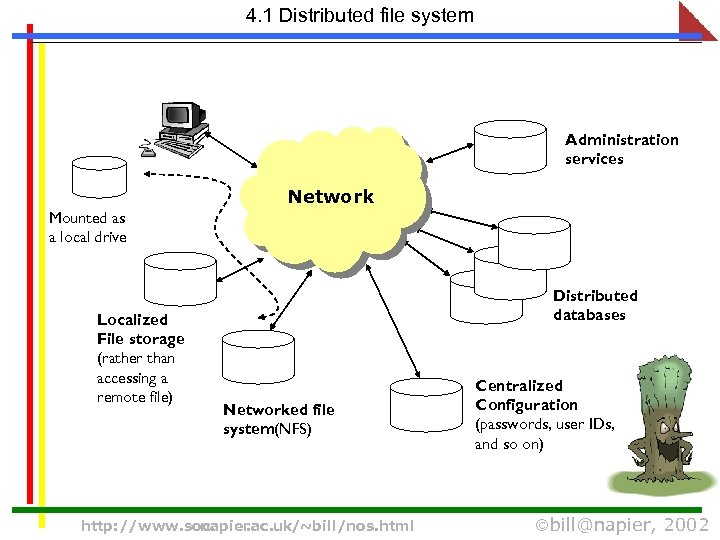 4. 1 Distributed file system Administration services Network Mounted as a local drive Localized