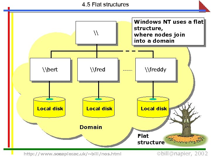 4. 5 Flat structures \ \bert \fred Windows NT uses a flat structure, where
