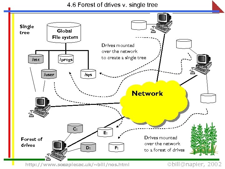 4. 6 Forest of drives v. single tree Single tree Global File system /etc