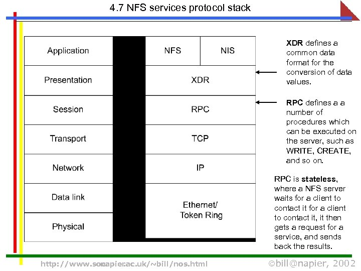 Networking Operating Systems CO 32010 Objectives 2 Processes