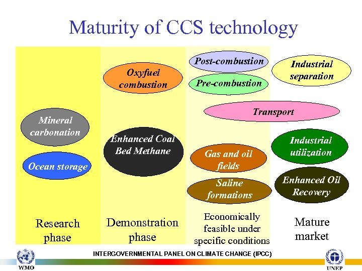 Maturity of CCS technology Post-combustion Oxyfuel combustion Mineral carbonation Pre-combustion Industrial separation Transport Enhanced