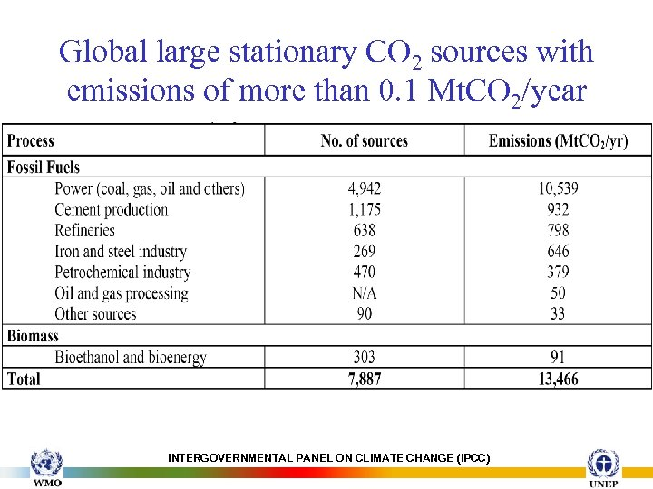 Global large stationary CO 2 sources with emissions of more than 0. 1 Mt.